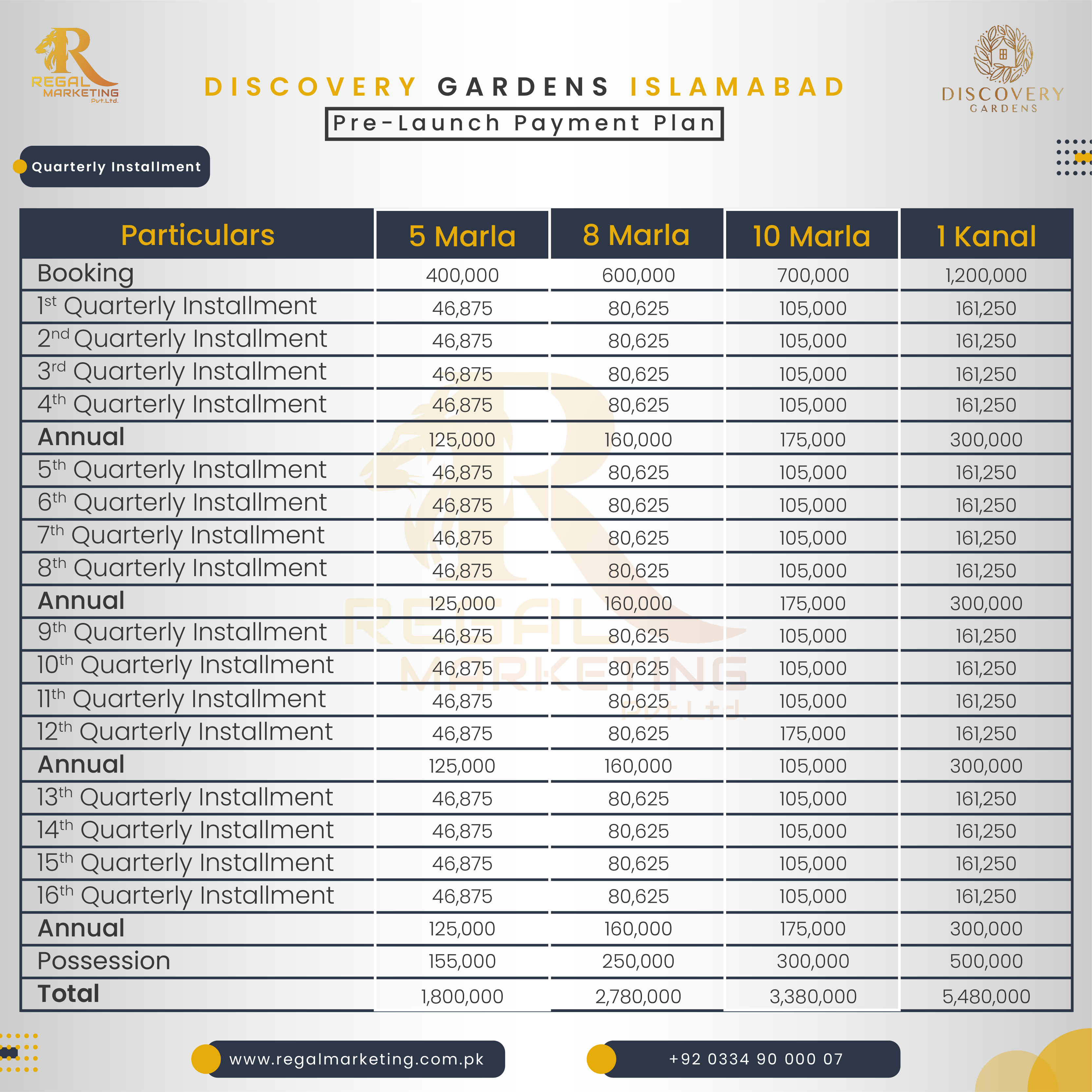 Quarterly Payment Plan of Discovery Gardens